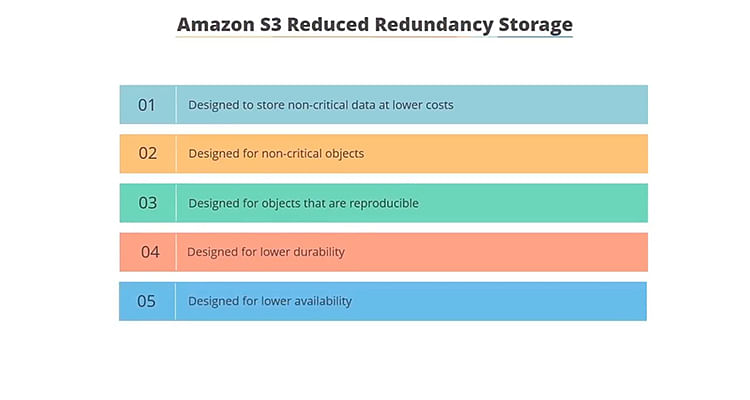 The image highlights the beneifts of the Reduced Redundancy Storage class of Amazon S3