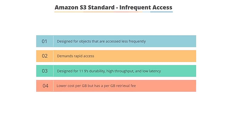 Th image represents the benefits of the Infrequent Access class of Amazon S3