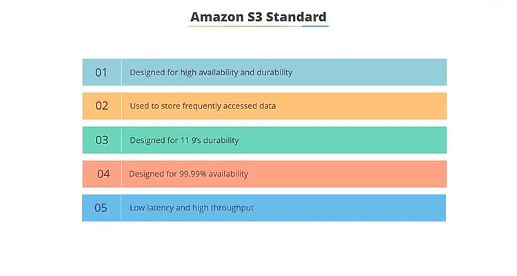The text highlights the 5 features of the Amazon S3 Standard Class