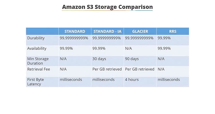 Amazon S3 Storage Classes Difference