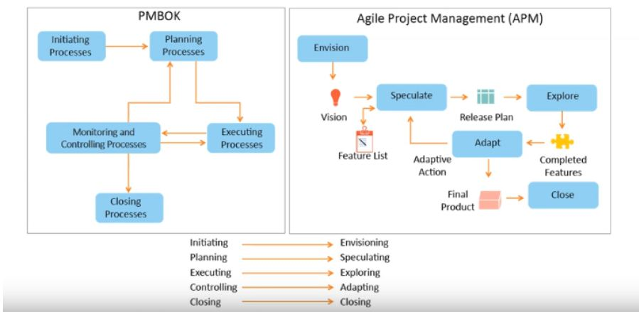 Agile Methodologies and Frameworks- Kanban and Lean