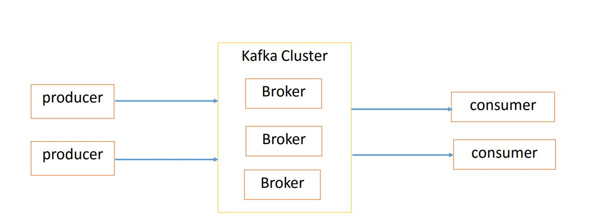apache kafka data model