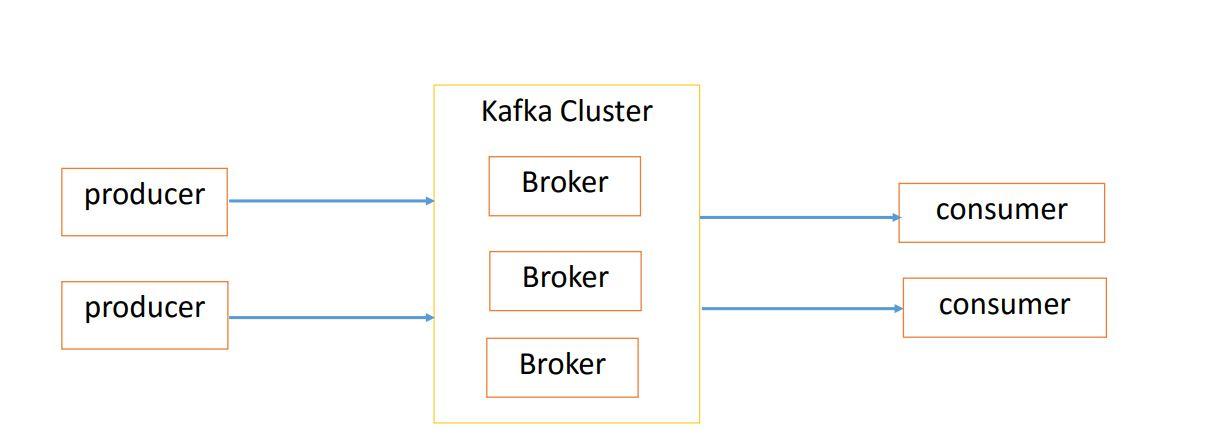 apache kafka data model