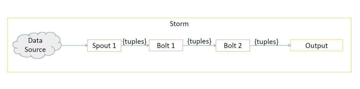 Apache Storm Components