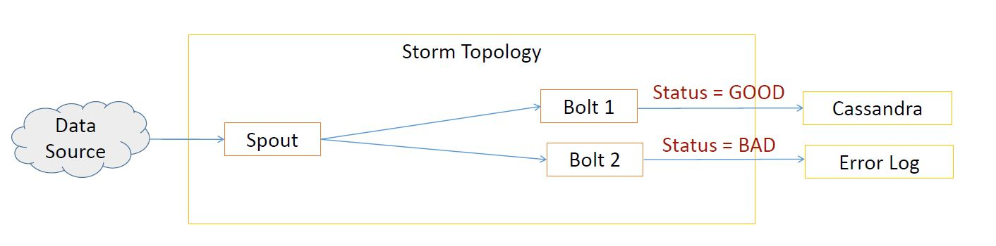 Apache Storm Tutorial - Introduction | Simplilearn