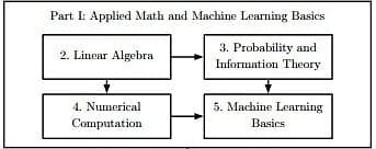 Deep Learning Tutorial | Simplilearn