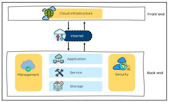 Cloud Computing Architecture A Comprehensive Guide