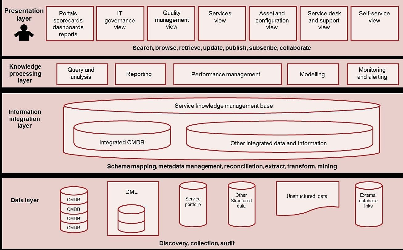 Architecture of Service Knowledge Management