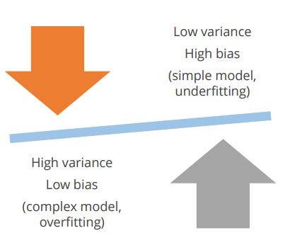 https://www.simplilearn.com/ice9/free_resources_article_thumb/bias-variance-dependencies-machine-learning.JPG