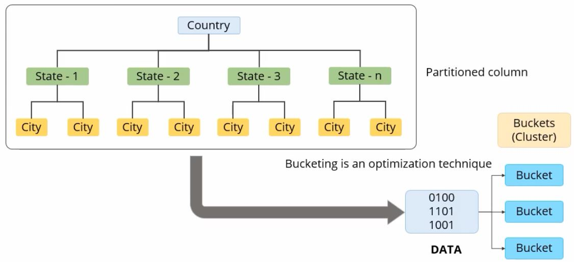 bucketing-an-optimization-technique-in-hive