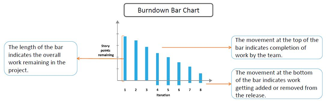 https://www.simplilearn.com/ice9/free_resources_article_thumb/burn-down-bar-chart.JPG