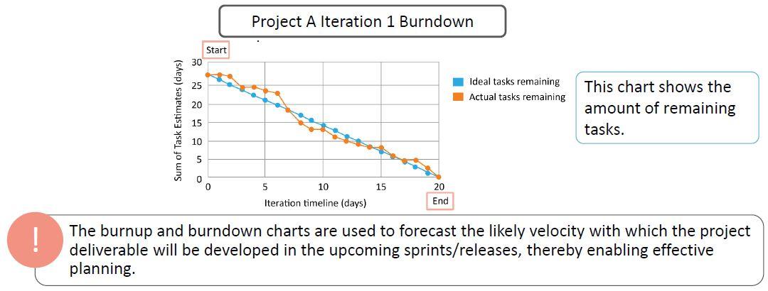 https://www.simplilearn.com/ice9/free_resources_article_thumb/burn-down-chart.JPG