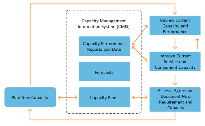 process activities in capacity management