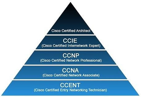 cisco certification showdown—ccna vs. ccnp