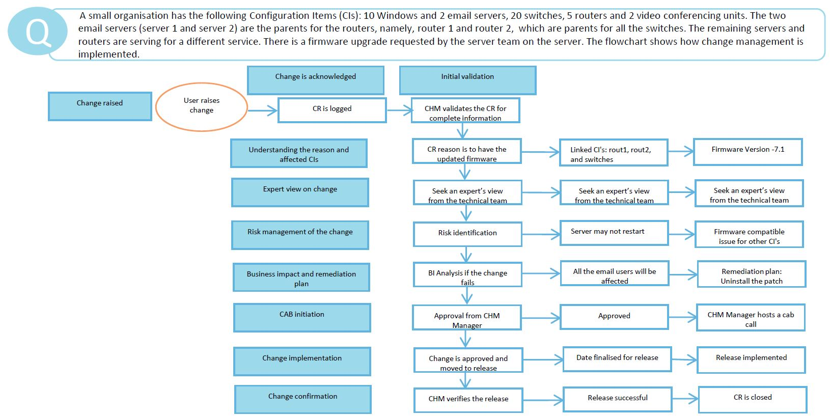 Itil Service Transition Processes Video Tutorial Simplilearn