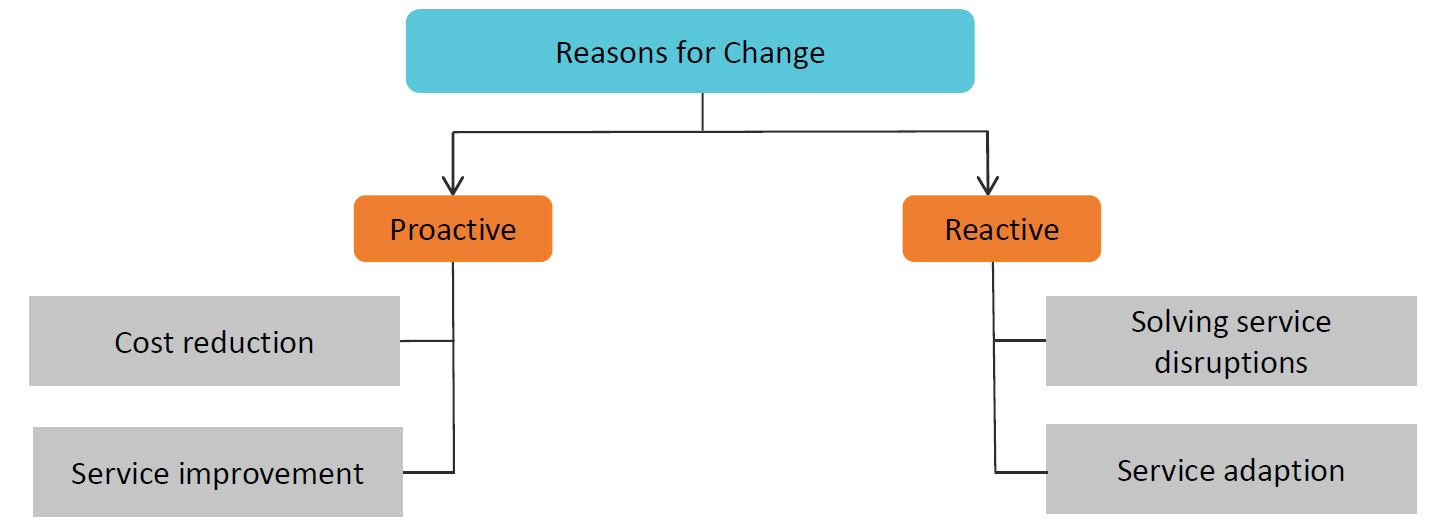 change management process in itil foundation