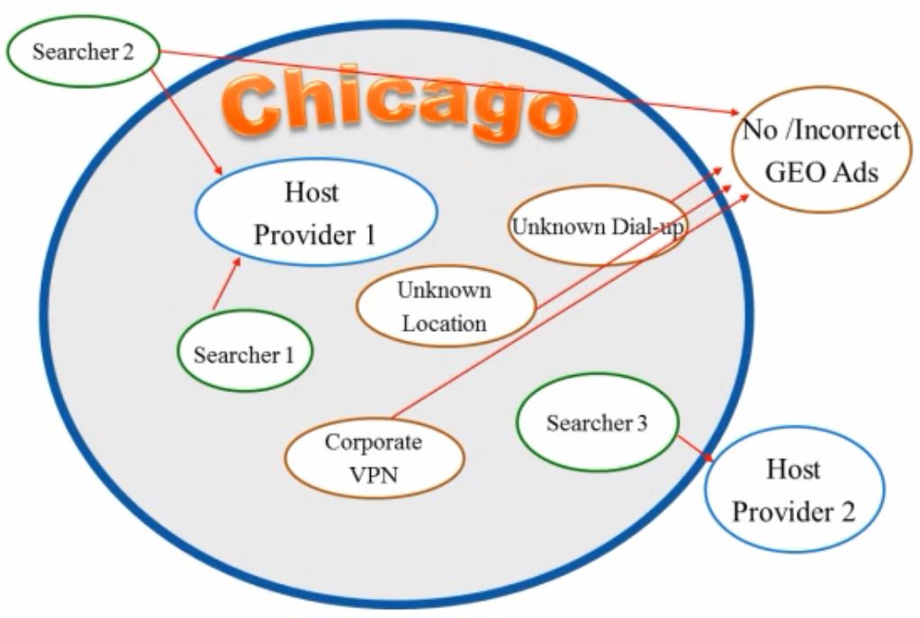 chicago-location-targeting-implementation
