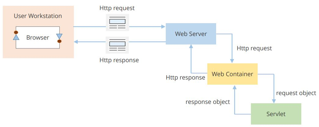 https://www.simplilearn.com/ice9/free_resources_article_thumb/client-server-architecture-web-container.JPG