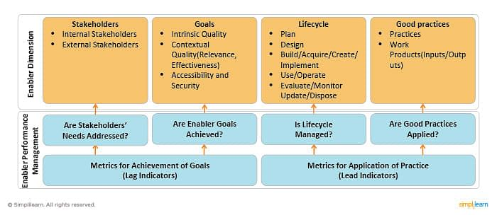 Lifecycle and Good Practices Dimension