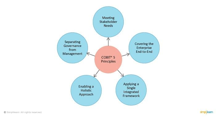 Five Principles of COBIT 5
