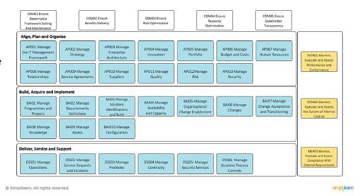 37 COBIT 5 Processes