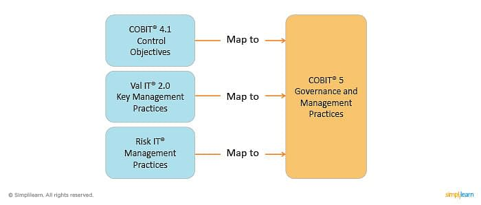 cobit 5 and legacy isaca frameworks