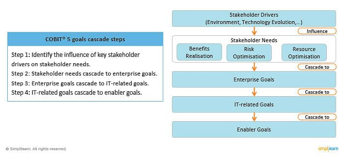 COBIT 5 Goals Cascade Steps