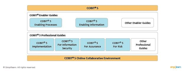 Cobit 5 Product Family
