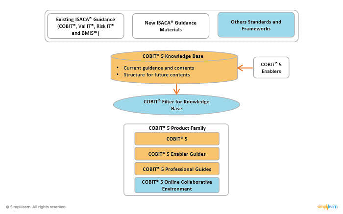 COBIT 5 Integrated Framework