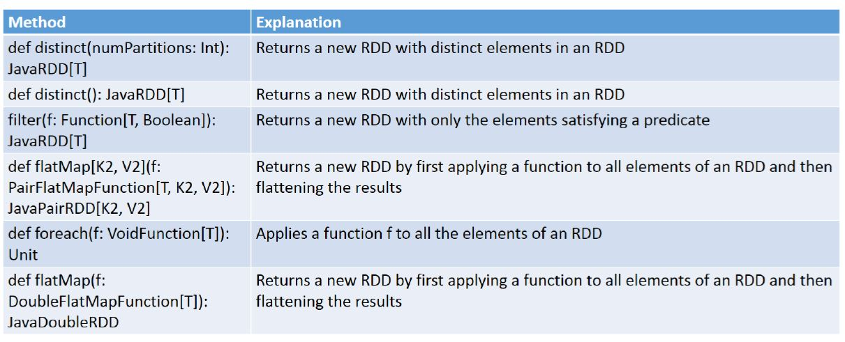 common java rdd methods