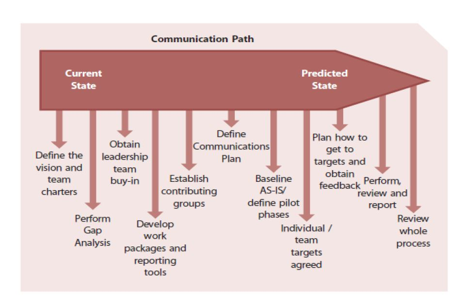 communication path diagram