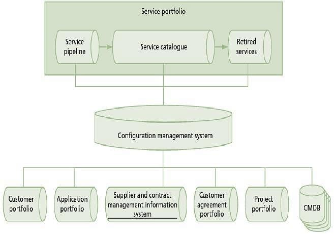 Service Portfolio Management: ITIL Intermediate SOA Tutorial