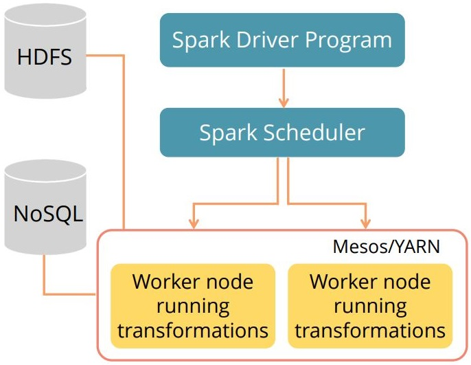 components-of-the-spark-execution-architecture