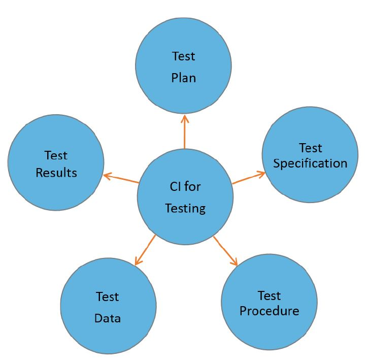 configuration management in testing