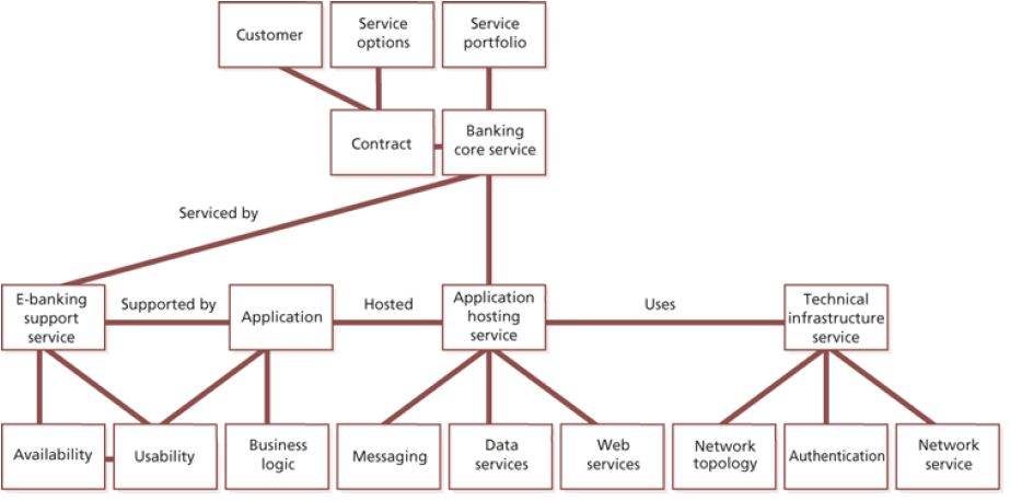 Configuration Management Model