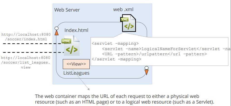 https://www.simplilearn.com/ice9/free_resources_article_thumb/configure-servlet-mapping.JPG