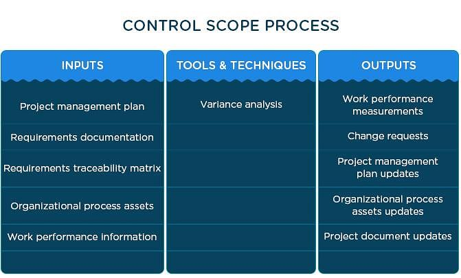 Project Scope Management What It Is And Why It S Important
