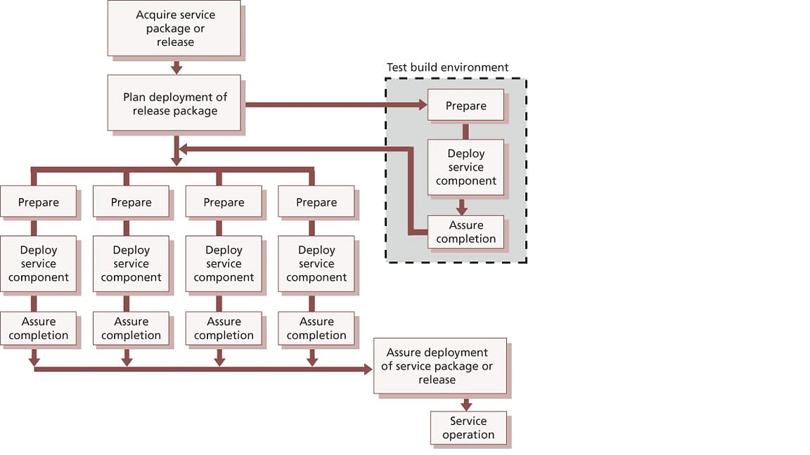 Coordinating deployment of Service Components