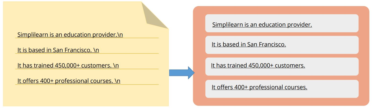 creating-an-rdd-with-a-text-file-example