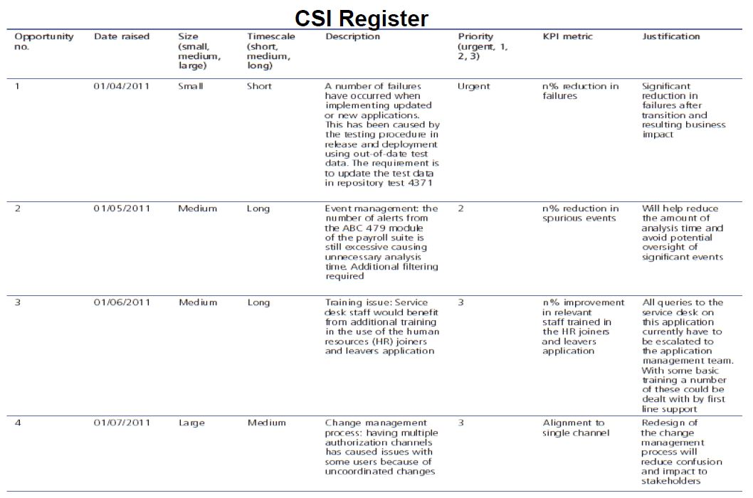 CSI register in MALC