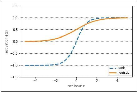 What is Perceptron | Simplilearn