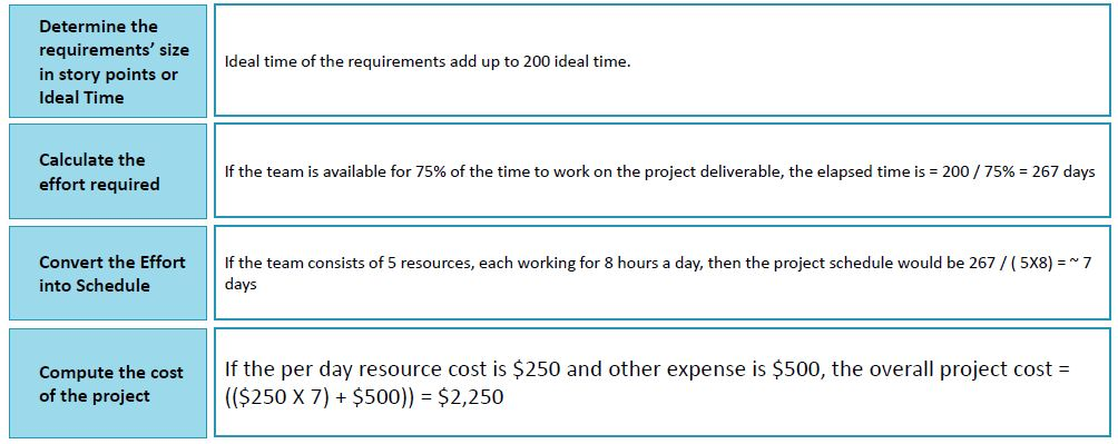 https://www.simplilearn.com/ice9/free_resources_article_thumb/data-schedule-cost-range-example.JPG