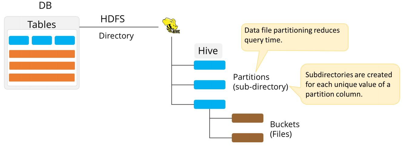 Advanced Hive Concepts and Data File Partitioning Tutorial