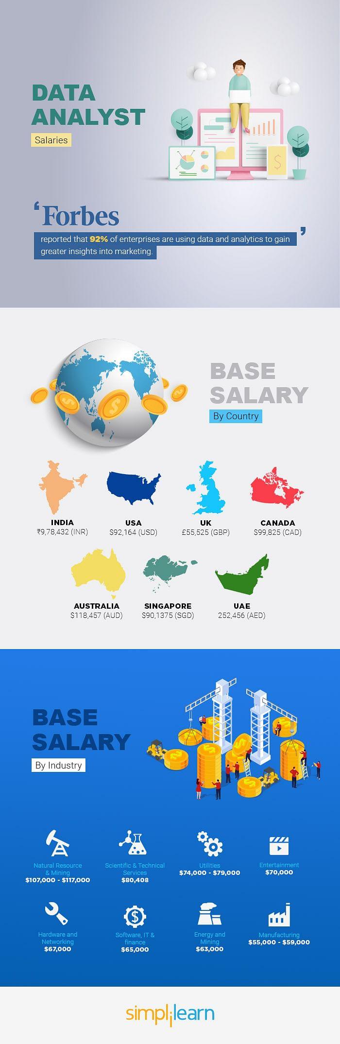 Data Analyst Salaries 9 Highest Paying Industries Around The World