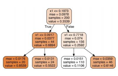 https://www.simplilearn.com/ice9/free_resources_article_thumb/decision-tree-algorithm-machine-learning.JPG