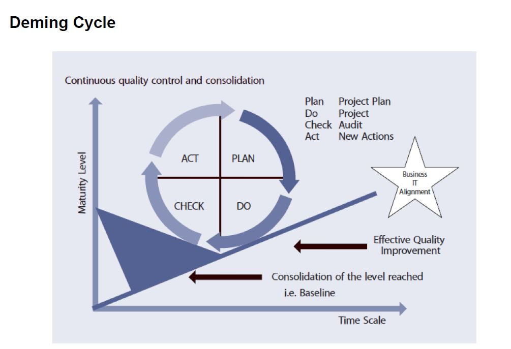 deming cycle in malc