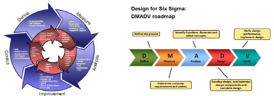 design for six sigma: dmadv roadmap