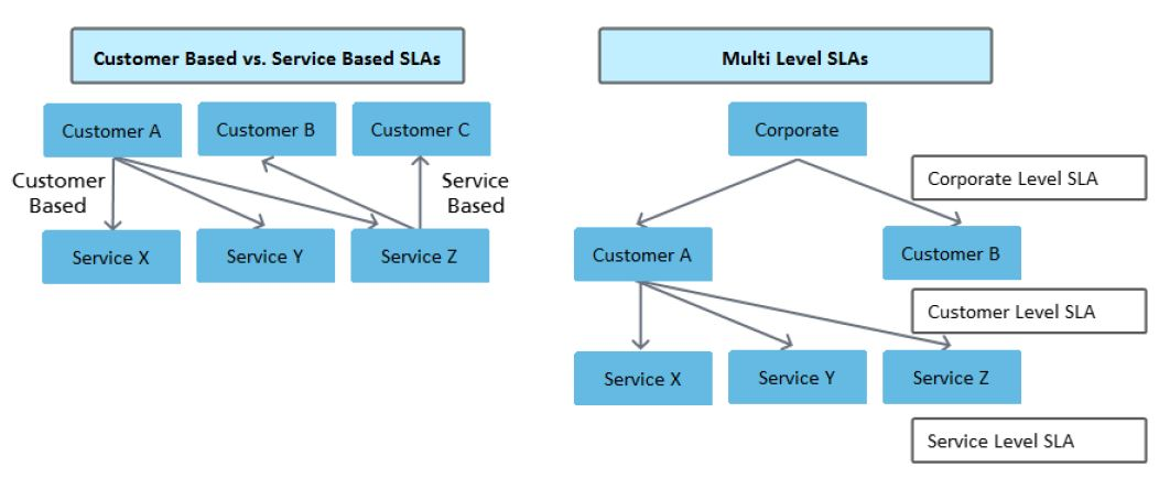 designing sla structures in itil foundation
