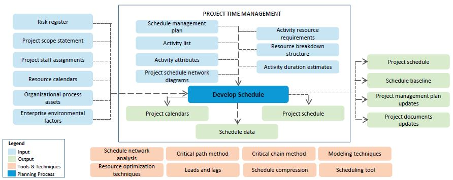Project Time Management Tutorial | Simplilearn