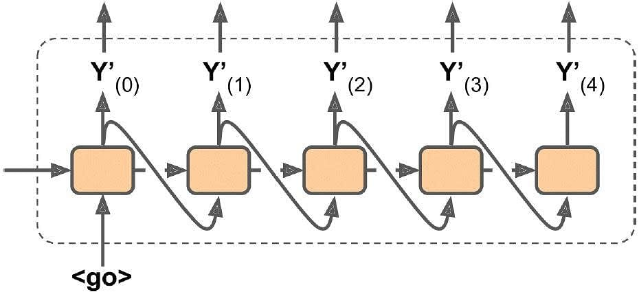 Recurrent Neural Networks | Simplilearn